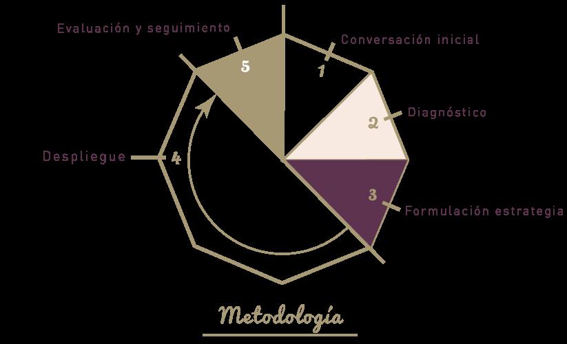 orenda-metodologia
